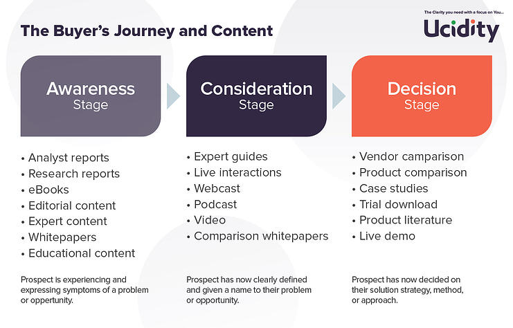 Content for the buyers journey - Ucidity Inbound Marketing
