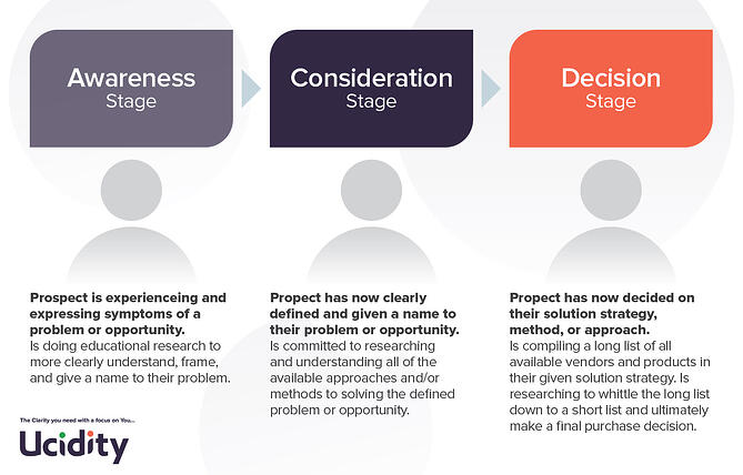 The Buyers Journey - Ucidity Inbound Marketing